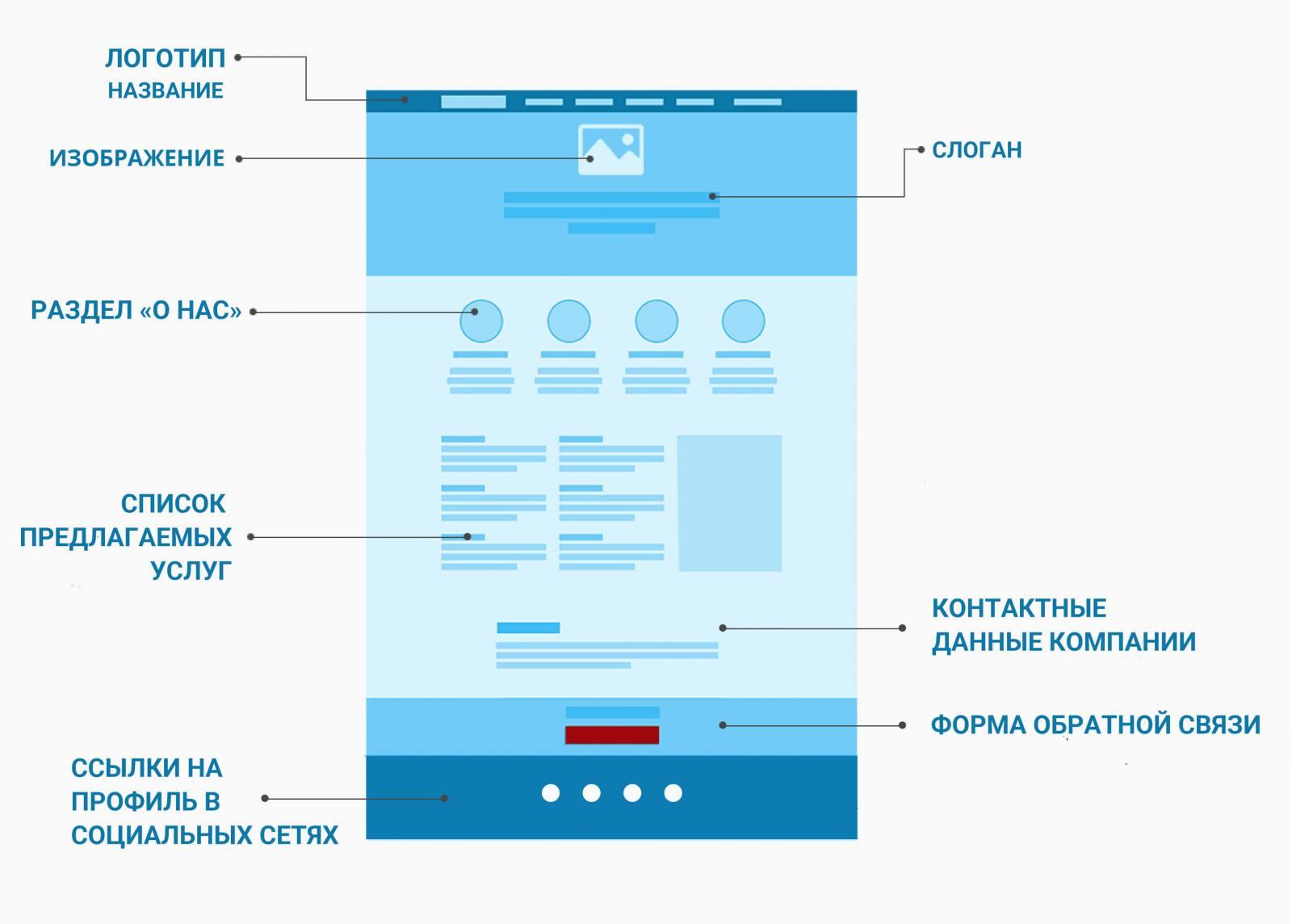 Схема сайта-визитки